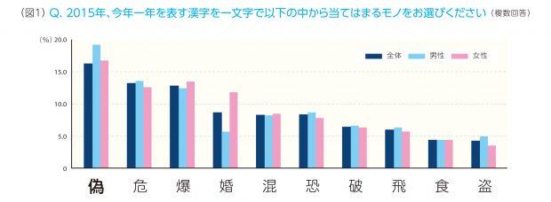 ビジネスパーソンが選んだ2015年の漢字一文字は「偽」がトップ。