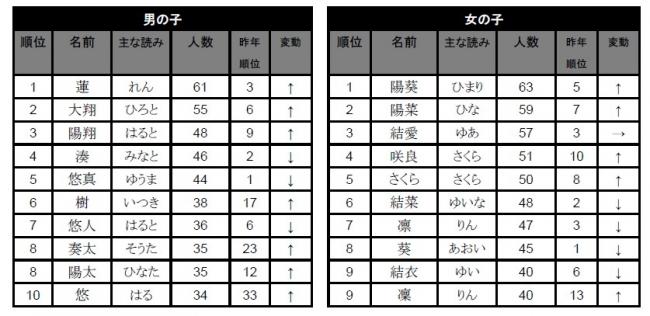 ※「たまひよnet」(http://tamahiyo.jp/name/)では上位100位までの名前を紹介しています。