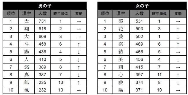 ※「たまひよnet」(http://tamahiyo.jp/name/)では上位20位までの漢字を紹介しています。