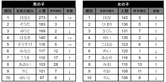 ※「たまひよnet」では上位20位までの漢字を紹介しています。